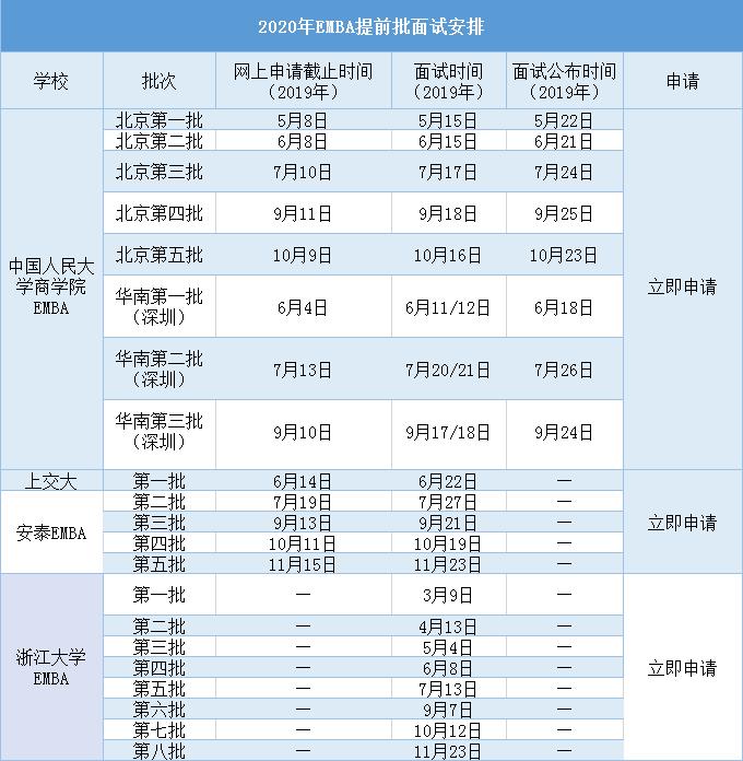 2020EMBA提前面试时间表