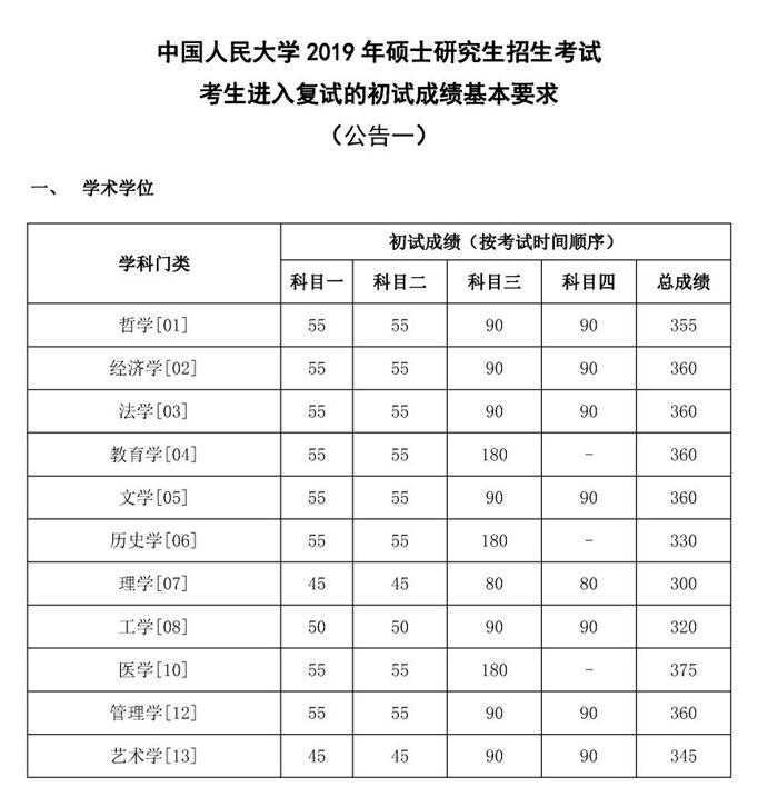 2020中国人民大学考研复试分数线出炉_01.png