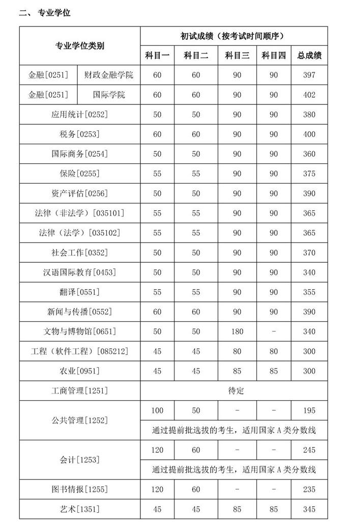 2020中国人民大学考研复试分数线出炉_02.png