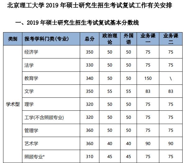 2019北京理工大学考研复试分数线_01.png