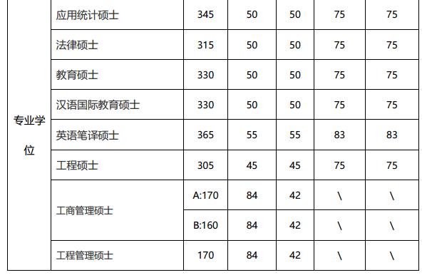 2019北京理工大学考研复试分数线_02.png