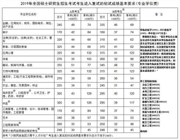 2019考研英语国家线【各个专业】.jpg