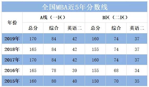 全国MBA近5年国家线(汇总).jpg
