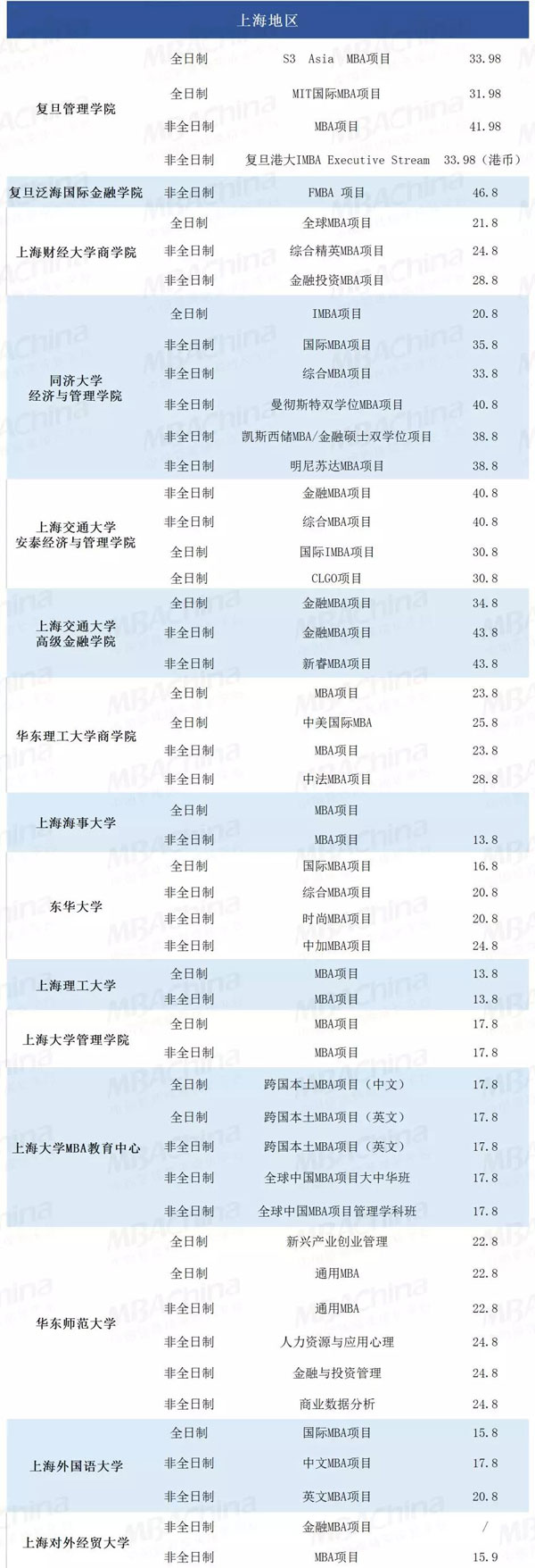 上海MBA项目学费_01.jpg