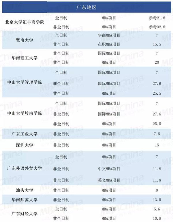 广东MBA项目学费.jpg