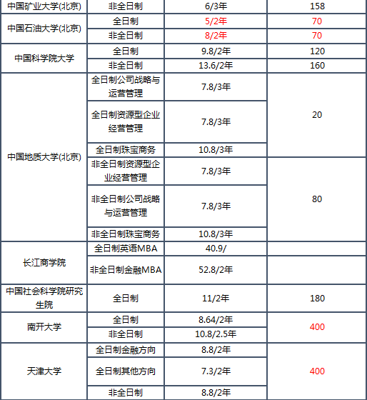 2019MBA学费排名_04.png