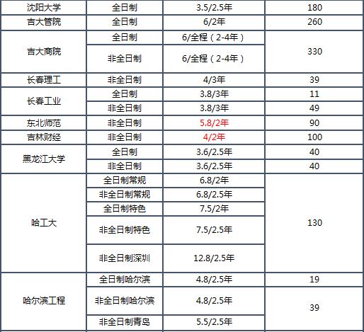 2019MBA学费排名_07.png