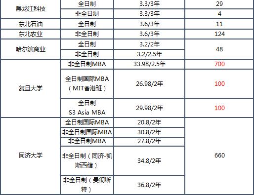 2019MBA学费排名_08.png