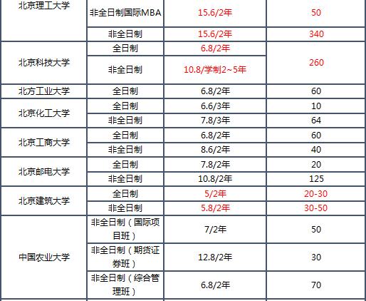 2019MBA学费排名_02.png