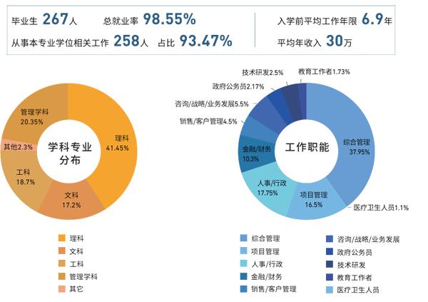 中国石油大学MBA学生数据.png